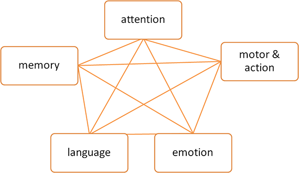 cognitive domain An alternate way to look at bloom's taxonomy in the cognitive domain is to  introduce a new dimension to the pyramid: the knowledge dimension here's how  to.